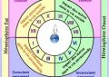 Division des Maisons en Astrologie